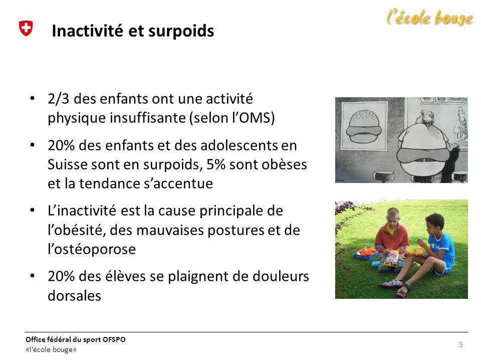 Office fédéral du sport OFSPO «lécole bouge» 5 Inactivité et surpoids 2/3 des enfants ont une activité physique insuffisante (selon lOMS) 20% des enfa