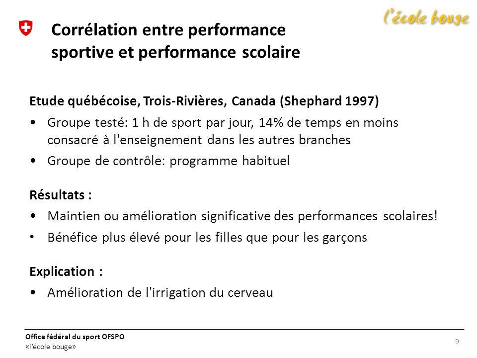 Office fédéral du sport OFSPO «lécole bouge» Etude québécoise, Trois-Rivières, Canada (Shephard 1997) Groupe testé: 1 h de sport par jour, 14% de temp