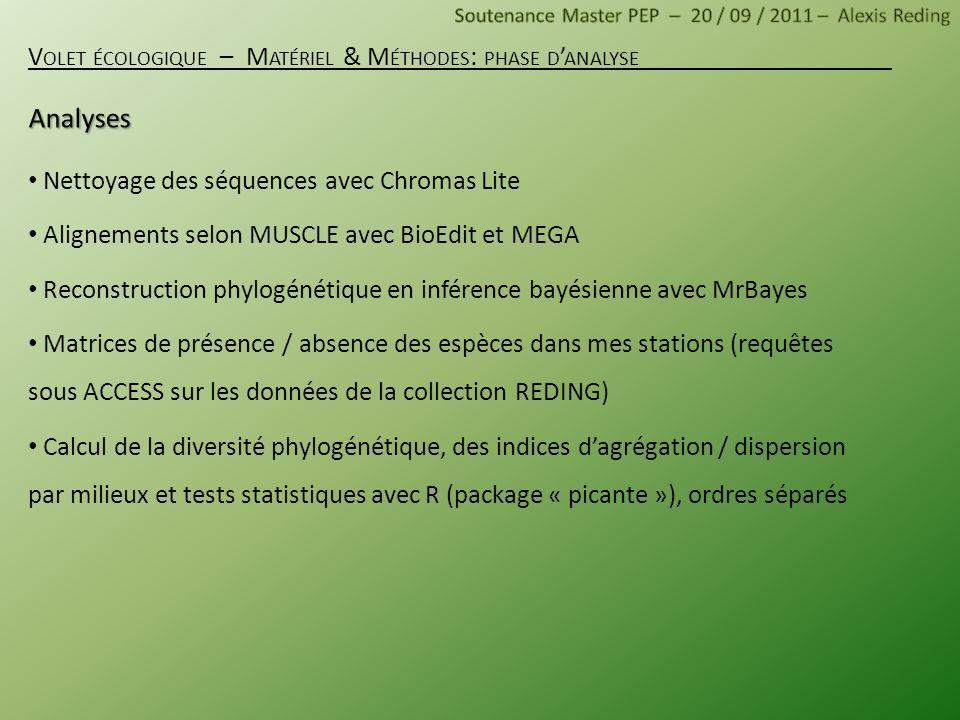 Nettoyage des séquences avec Chromas Lite Alignements selon MUSCLE avec BioEdit et MEGA Reconstruction phylogénétique en inférence bayésienne avec MrB