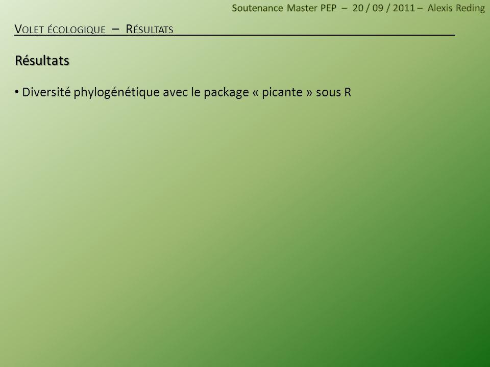 V OLET ÉCOLOGIQUE – R ÉSULTATS Diversité phylogénétique avec le package « picante » sous R