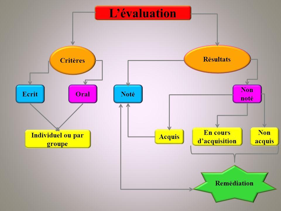 Lévaluation Critères EcritOral Individuel ou par groupe Résultats Non noté Noté Acquis Non acquis En cours dacquisition Remédiation