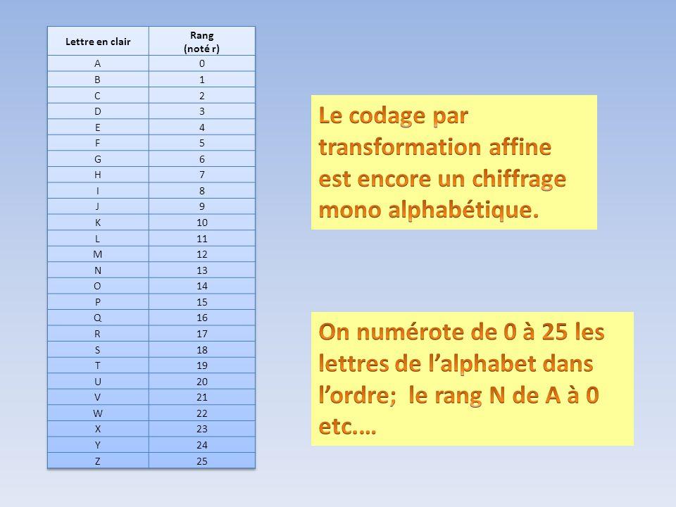 On choisit 2 nombres a et b entiers tels que a appartient à lensemble {1, 3, 5, 7, 9, 11, 15, 17, 19, 21, 23, 25} et tels que b appartient à lensemble fermé [0 ; 25] On calcule alors f(n) = an+b pour chaque valeur de n.