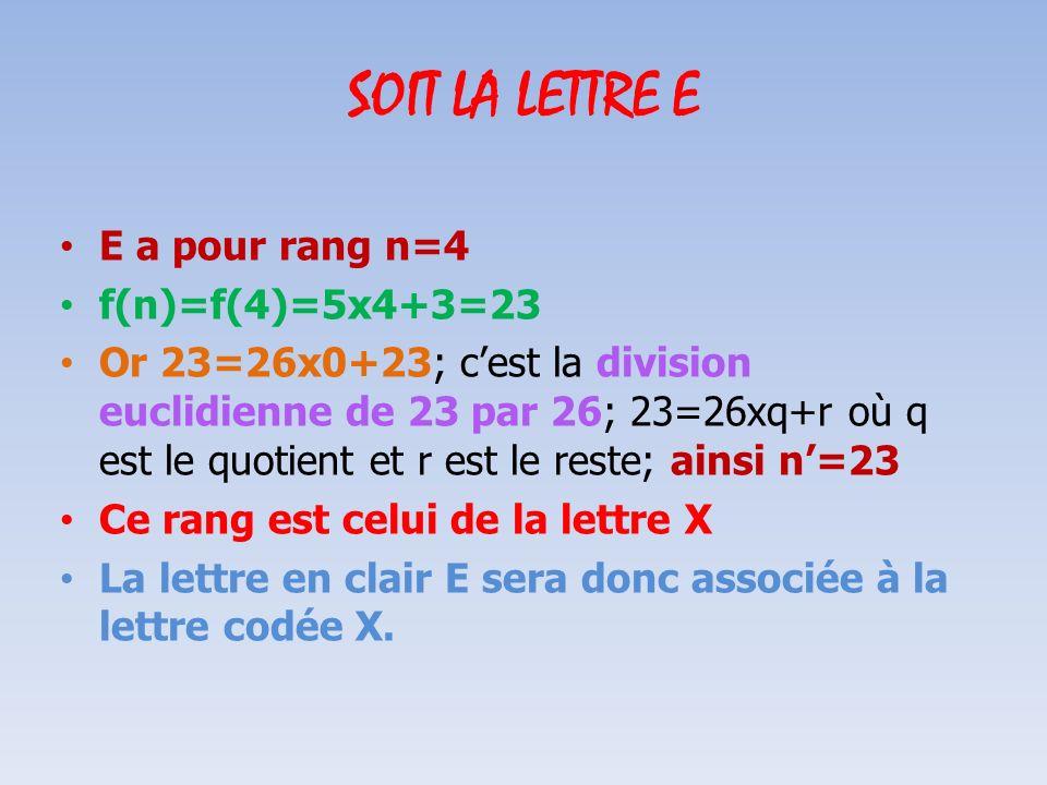 SOIT LA LETTRE F Son rang est n=5 f(n)=f(5) =5x5+3=28 Or 28=26x1+2; cest la division euclidienne de 28 par 26; 28=26xq+r où q est le quotient et r est le reste ; ainsi n=2 Son rang est celui de la lettre C La lettre en clair F sera associée à la lettre codée C.