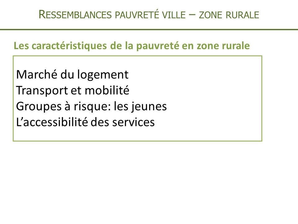 R ESSEMBLANCES PAUVRETÉ VILLE – ZONE RURALE Marché du logement Transport et mobilité Groupes à risque: les jeunes Laccessibilité des services Les caractéristiques de la pauvreté en zone rurale