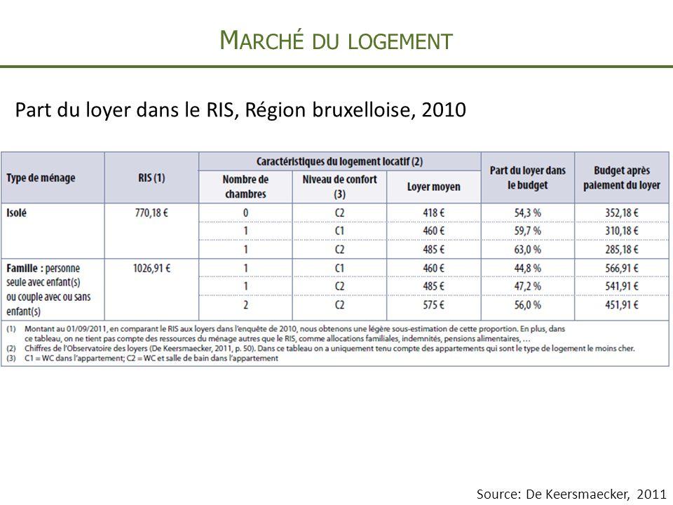 M ARCHÉ DU LOGEMENT Part du loyer dans le RIS, Région bruxelloise, 2010 Source: De Keersmaecker, 2011