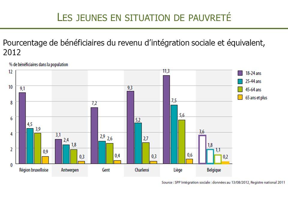 L ES JEUNES EN SITUATION DE PAUVRETÉ Pourcentage de bénéficiaires du revenu dintégration sociale et équivalent, 2012