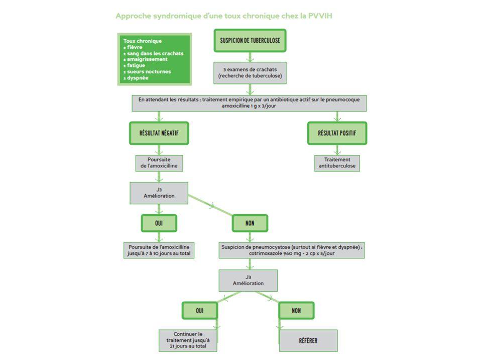 Formes extra-pulmonaires – Fréquente chez le PVVIH – Ganglionnaire – Pleurale – Péricardique – Miliaire – Méningée – … Pour le diagnostic: – Rechercher une forme pulmonaire associée – Diagnostic histologique et microbiologique