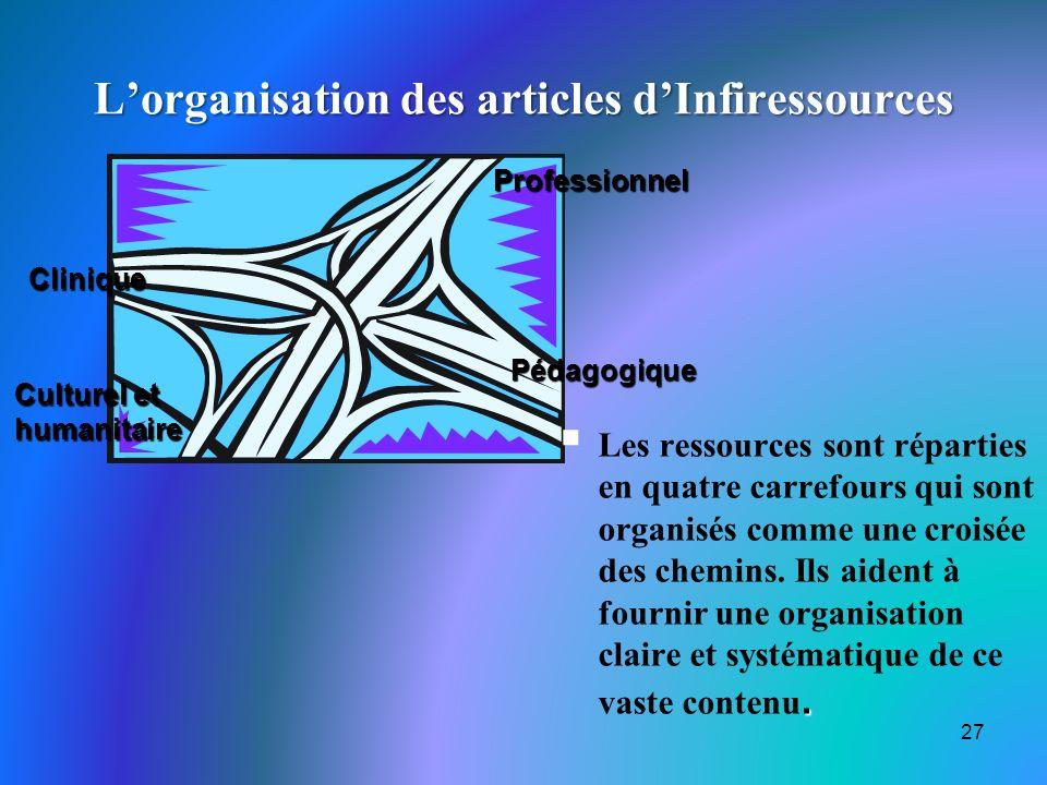 Lorganisation des articles dInfiressources 27.