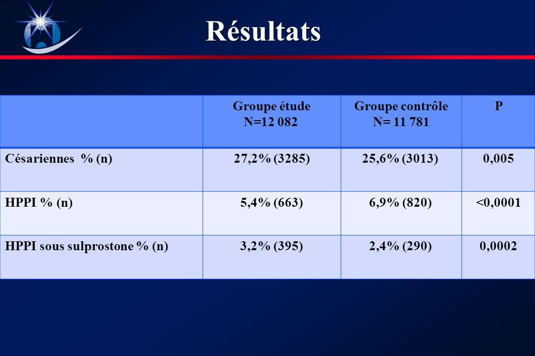 Groupe étude N=12 082 Groupe contrôle N= 11 781 P Césariennes % (n)27,2% (3285)25,6% (3013) 0,005 HPPI % (n)5,4% (663) 6,9 % (820) <0,0001 HPPI sous sulprostone % (n)3,2% (395)2,4% (290) 0,0002Résultats