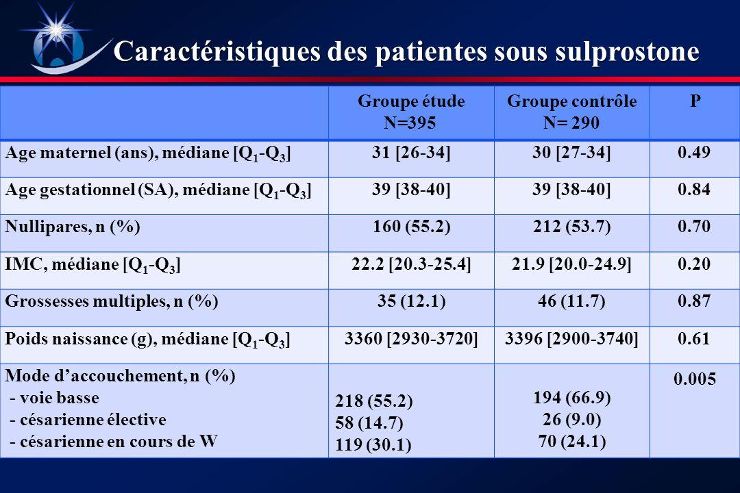 Groupe étude N=395 Groupe contrôle N= 290 P Age maternel (ans), médiane [Q 1 -Q 3 ]31 [26-34]30 [27-34]0.49 Age gestationnel (SA), médiane [Q 1 -Q 3 ]39 [38-40] 0.84 Nullipares, n (%)160 (55.2)212 (53.7)0.70 IMC, médiane [Q 1 -Q 3 ]22.2 [20.3-25.4]21.9 [20.0-24.9]0.20 Grossesses multiples, n (%)35 (12.1)46 (11.7)0.87 Poids naissance (g), médiane [Q 1 -Q 3 ]3360 [2930-3720]3396 [2900-3740]0.61 Mode daccouchement, n (%) - voie basse - césarienne élective - césarienne en cours de W 218 (55.2) 58 (14.7) 119 (30.1) 194 (66.9) 26 (9.0) 70 (24.1) 0.005 Caractéristiques des patientes sous sulprostone