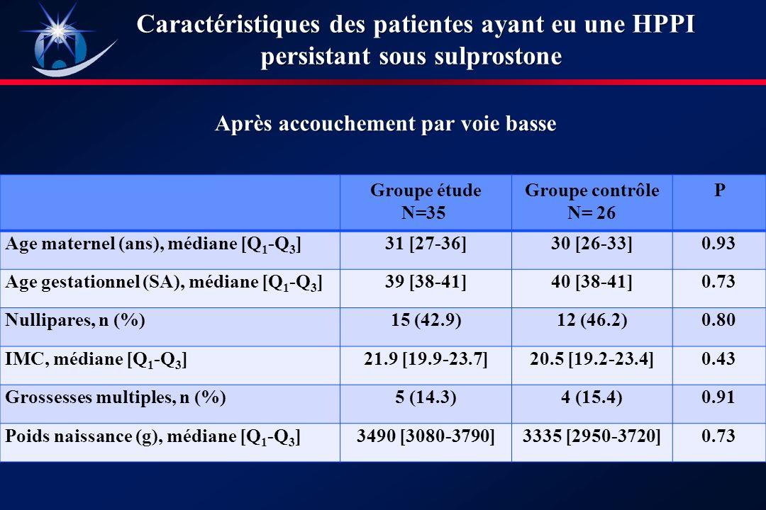 Groupe étude N=35 Groupe contrôle N= 26 P Age maternel (ans), médiane [Q 1 -Q 3 ]31 [27-36]30 [26-33]0.93 Age gestationnel (SA), médiane [Q 1 -Q 3 ]39 [38-41]40 [38-41]0.73 Nullipares, n (%)15 (42.9)12 (46.2)0.80 IMC, médiane [Q 1 -Q 3 ]21.9 [19.9-23.7]20.5 [19.2-23.4]0.43 Grossesses multiples, n (%)5 (14.3)4 (15.4)0.91 Poids naissance (g), médiane [Q 1 -Q 3 ]3490 [3080-3790]3335 [2950-3720]0.73 Après accouchement par voie basse Caractéristiques des patientes ayant eu une HPPI persistant sous sulprostone