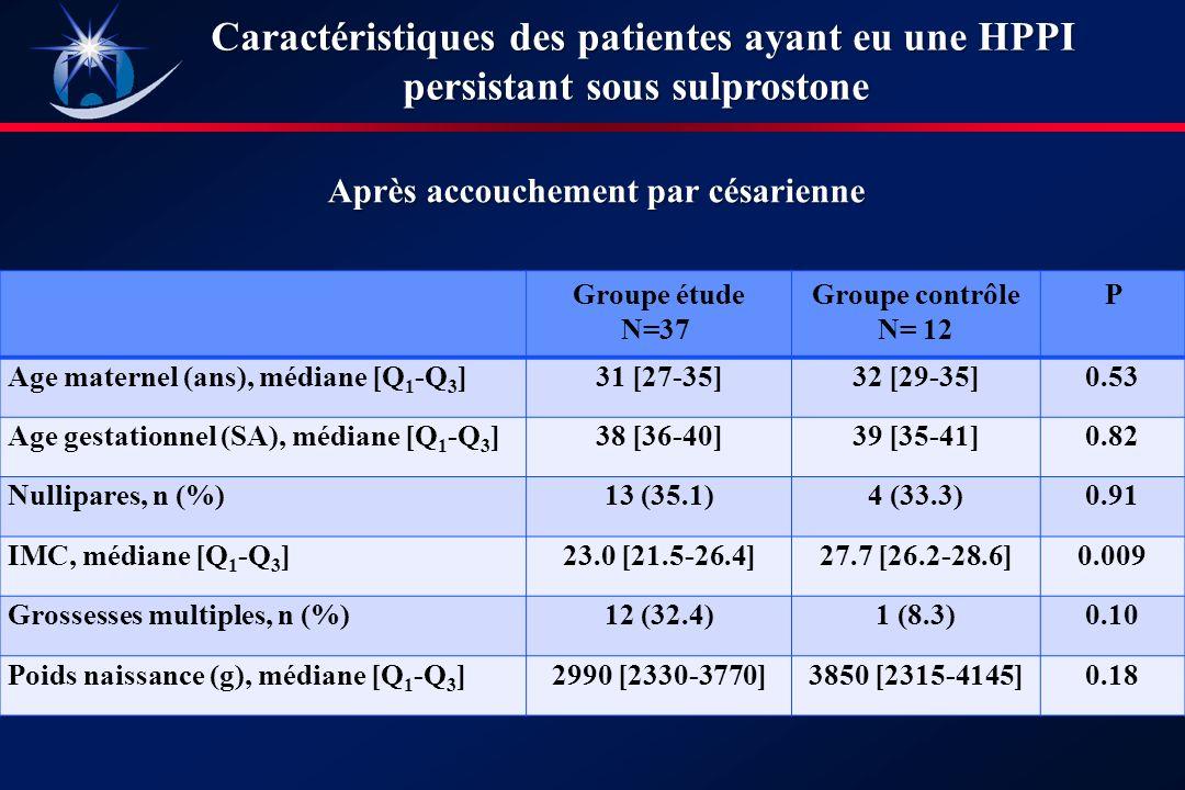 Groupe étude N=37 Groupe contrôle N= 12 P Age maternel (ans), médiane [Q 1 -Q 3 ]31 [27-35]32 [29-35]0.53 Age gestationnel (SA), médiane [Q 1 -Q 3 ]38 [36-40]39 [35-41]0.82 Nullipares, n (%)13 (35.1)4 (33.3)0.91 IMC, médiane [Q 1 -Q 3 ]23.0 [21.5-26.4]27.7 [26.2-28.6]0.009 Grossesses multiples, n (%)12 (32.4)1 (8.3)0.10 Poids naissance (g), médiane [Q 1 -Q 3 ]2990 [2330-3770]3850 [2315-4145]0.18 Après accouchement par césarienne Caractéristiques des patientes ayant eu une HPPI persistant sous sulprostone
