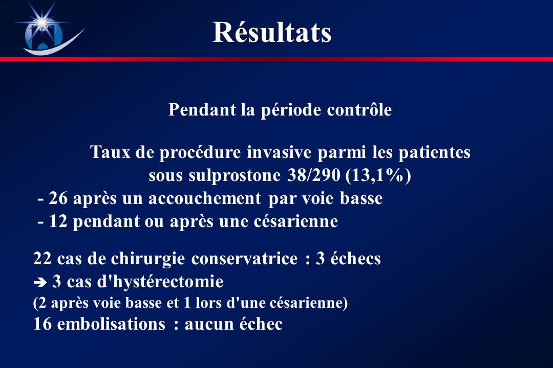 Pendant la période contrôle Taux de procédure invasive parmi les patientes sous sulprostone 38/290 (13,1%) - 26 après un accouchement par voie basse - 12 pendant ou après une césarienne 22 cas de chirurgie conservatrice : 3 échecs 3 cas d hystérectomie (2 après voie basse et 1 lors d une césarienne) 16 embolisations : aucun échecRésultats