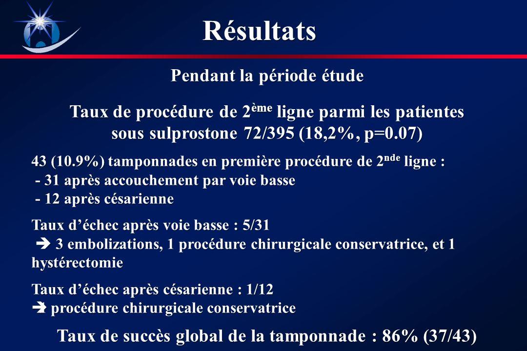 Pendant la période étude Taux de procédure de 2 ème ligne parmi les patientes sous sulprostone 72/395 (18,2%, p=0.07) 43 (10.9%) tamponnades en première procédure de 2 nde ligne : - 31 après accouchement par voie basse - 31 après accouchement par voie basse - 12 après césarienne - 12 après césarienne Taux déchec après voie basse : 5/31 3 embolizations, 1 procédure chirurgicale conservatrice, et 1 hystérectomie 3 embolizations, 1 procédure chirurgicale conservatrice, et 1 hystérectomie Taux déchec après césarienne : 1/12 1 procédure chirurgicale conservatrice 1 procédure chirurgicale conservatrice Taux de succès global de la tamponnade : 86% (37/43) Résultats