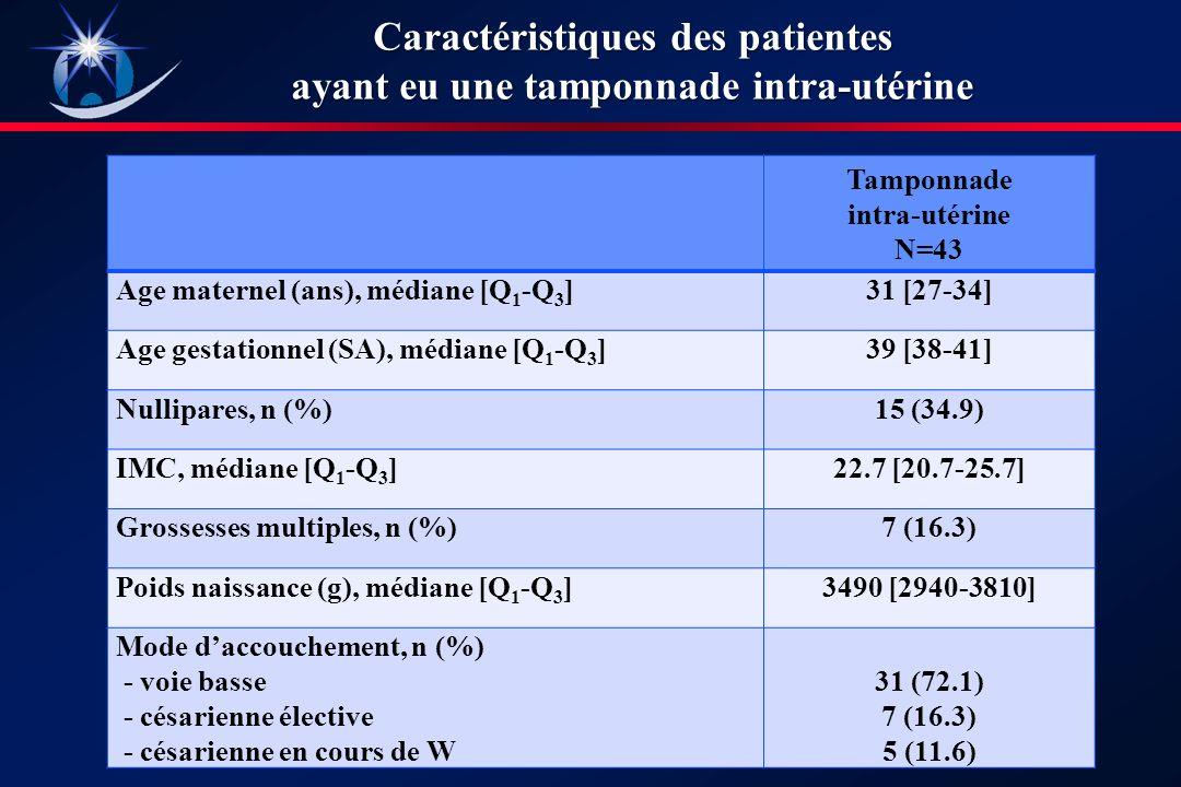Caractéristiques des patientes ayant eu une tamponnade intra-utérine Tamponnade intra-utérine N=43 Age maternel (ans), médiane [Q 1 -Q 3 ]31 [27-34] Age gestationnel (SA), médiane [Q 1 -Q 3 ]39 [38-41] Nullipares, n (%)15 (34.9) IMC, médiane [Q 1 -Q 3 ]22.7 [20.7-25.7] Grossesses multiples, n (%)7 (16.3) Poids naissance (g), médiane [Q 1 -Q 3 ]3490 [2940-3810] Mode daccouchement, n (%) - voie basse - césarienne élective - césarienne en cours de W 31 (72.1) 7 (16.3) 5 (11.6)
