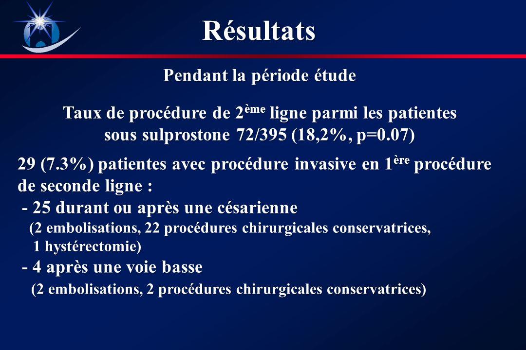 Pendant la période étude Taux de procédure de 2 ème ligne parmi les patientes sous sulprostone 72/395 (18,2%, p=0.07) 29 (7.3%) patientes avec procédure invasive en 1 ère procédure de seconde ligne : - 25 durant ou après une césarienne - 25 durant ou après une césarienne (2 embolisations, 22 procédures chirurgicales conservatrices, (2 embolisations, 22 procédures chirurgicales conservatrices, 1 hystérectomie) 1 hystérectomie) - 4 après une voie basse - 4 après une voie basse (2 embolisations, 2 procédures chirurgicales conservatrices) (2 embolisations, 2 procédures chirurgicales conservatrices)Résultats