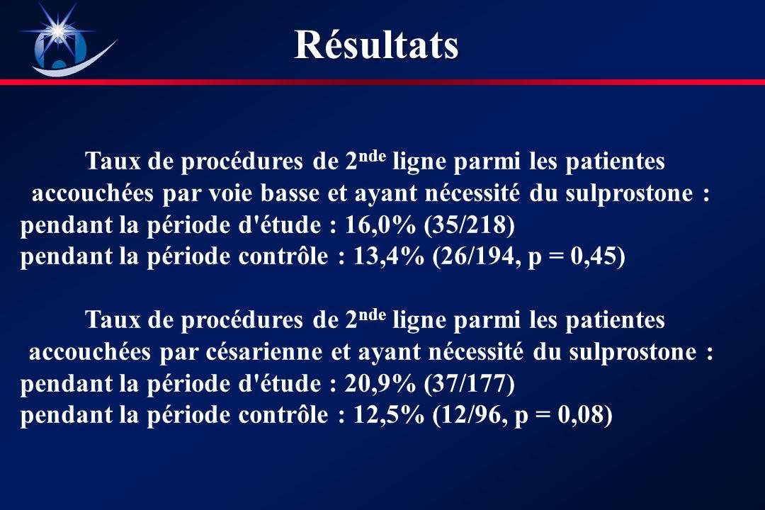 Taux de procédures de 2 nde ligne parmi les patientes accouchées par voie basse et ayant nécessité du sulprostone : pendant la période d étude : 16,0% (35/218) pendant la période contrôle : 13,4% (26/194, p = 0,45) Taux de procédures de 2 nde ligne parmi les patientes accouchées par césarienne et ayant nécessité du sulprostone : pendant la période d étude : 20,9% (37/177) pendant la période contrôle : 12,5% (12/96, p = 0,08)Résultats