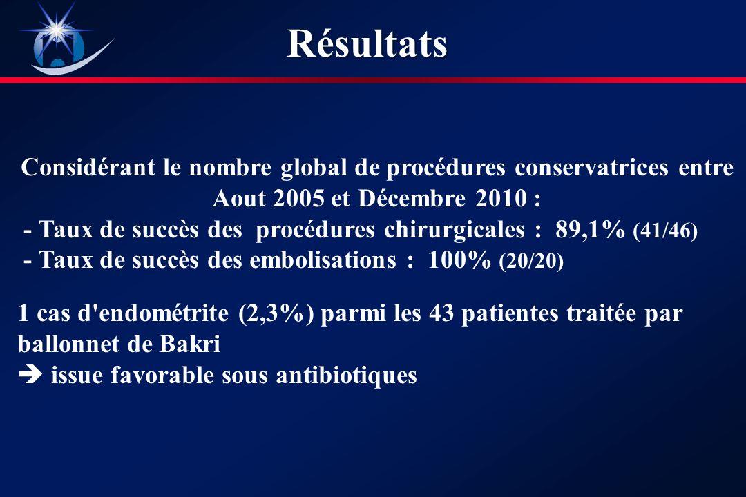 Considérant le nombre global de procédures conservatrices entre Aout 2005 et Décembre 2010 : - Taux de succès des procédures chirurgicales : 89,1% (41/46) - Taux de succès des embolisations : 100% (20/20) 1 cas d endométrite (2,3%) parmi les 43 patientes traitée par ballonnet de Bakri issue favorable sous antibiotiques Résultats