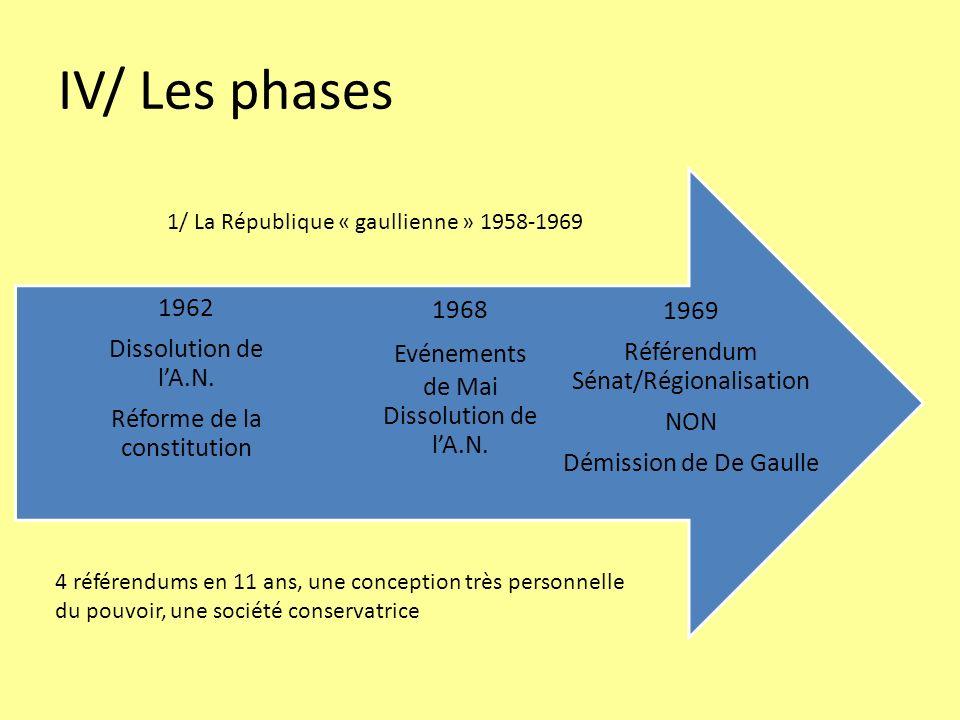 IV/ Les phases 1969 Référendum Sénat/Régionalisation NON Démission de De Gaulle 1968 Evénements de Mai Dissolution de lA.N. 1962 Dissolution de lA.N.
