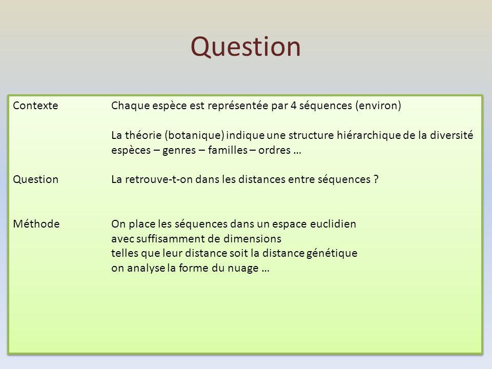 Question Contexte Chaque espèce est représentée par 4 séquences (environ) La théorie (botanique) indique une structure hiérarchique de la diversité es