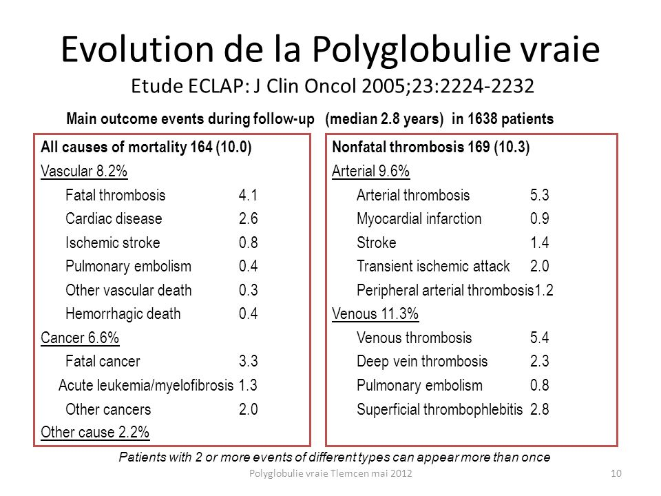 Evolution de la Polyglobulie vraie Etude ECLAP: J Clin Oncol 2005;23:2224-2232 Main outcome events during follow-up All causes of mortality 164 (10.0)