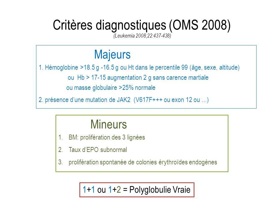 Complications Hémorragies rares; cutanéo-muqueuses, digestives; qd plq>1.500.000 arrêter tout Traitement antithrombose, corriger la thrombocytose (HU) ac.
