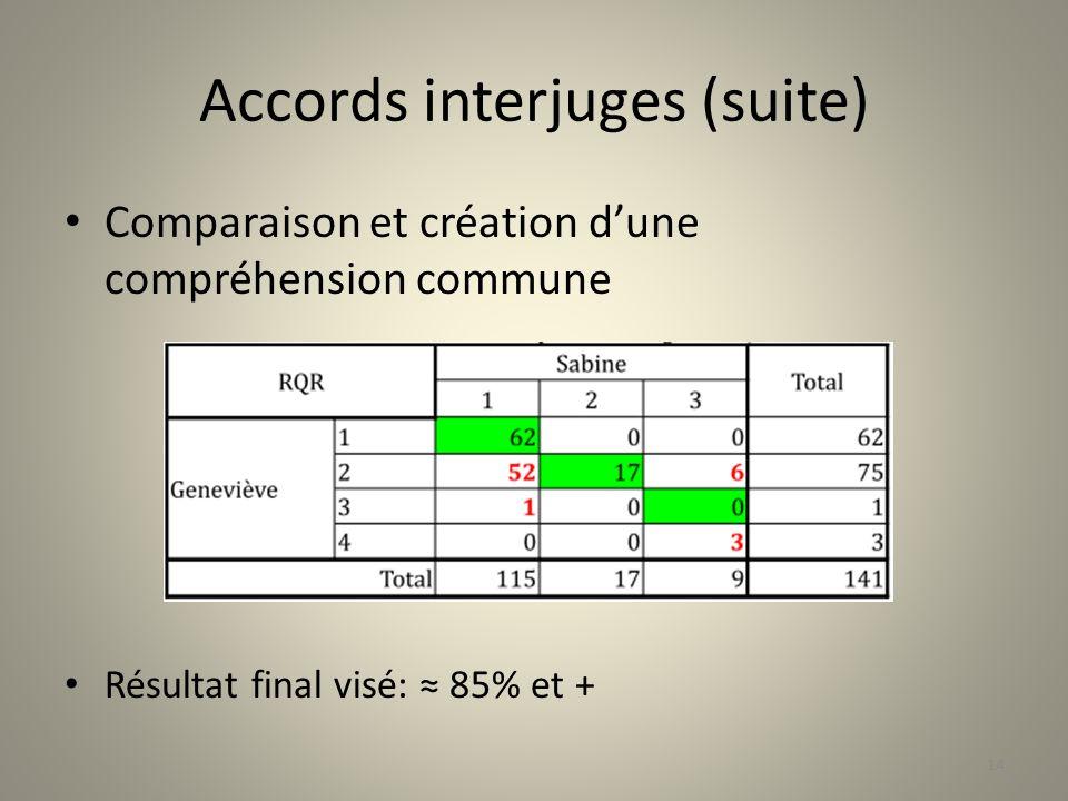 Accords interjuges (suite) Comparaison et création dune compréhension commune Résultat final visé: 85% et + 14