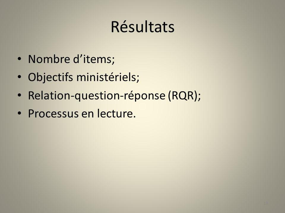 Résultats Nombre ditems; Objectifs ministériels; Relation-question-réponse (RQR); Processus en lecture. 19