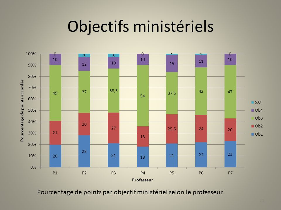 Objectifs ministériels Pourcentage de points par objectif ministériel selon le professeur 21