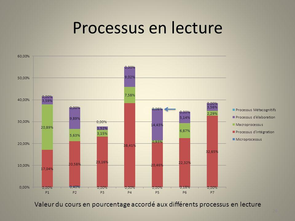 Processus en lecture Valeur du cours en pourcentage accordé aux différents processus en lecture 26