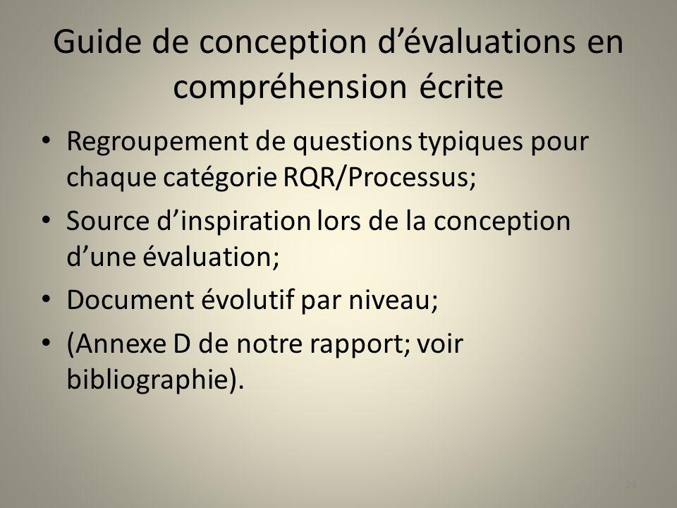 Guide de conception dévaluations en compréhension écrite Regroupement de questions typiques pour chaque catégorie RQR/Processus; Source dinspiration l