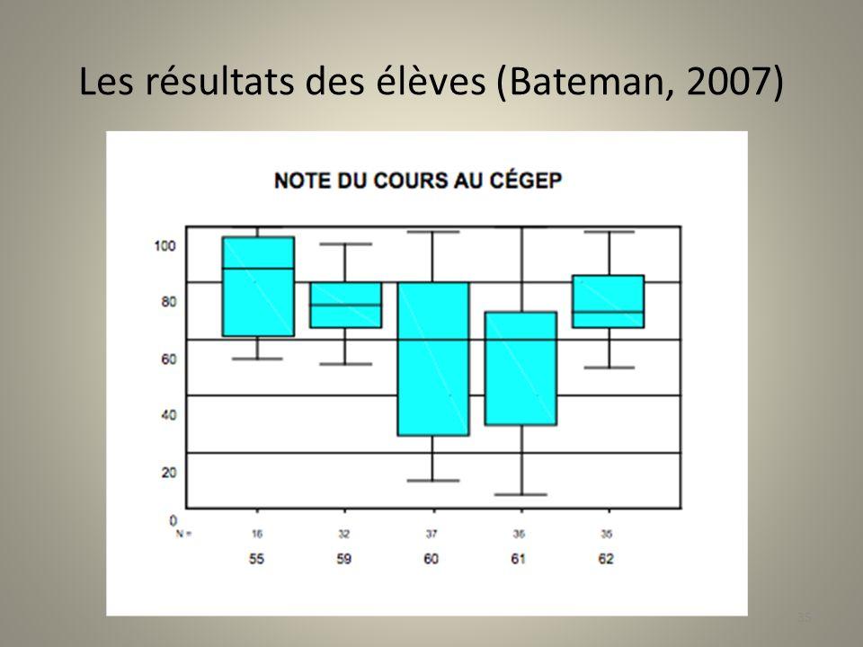 Les résultats des élèves (Bateman, 2007) 35