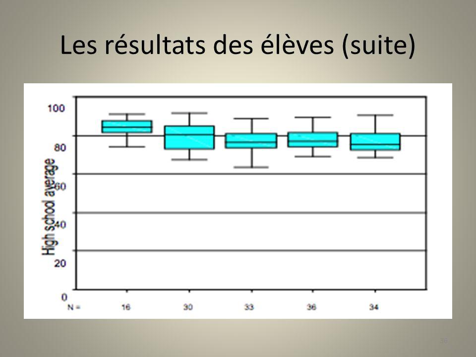 Les résultats des élèves (suite) 36