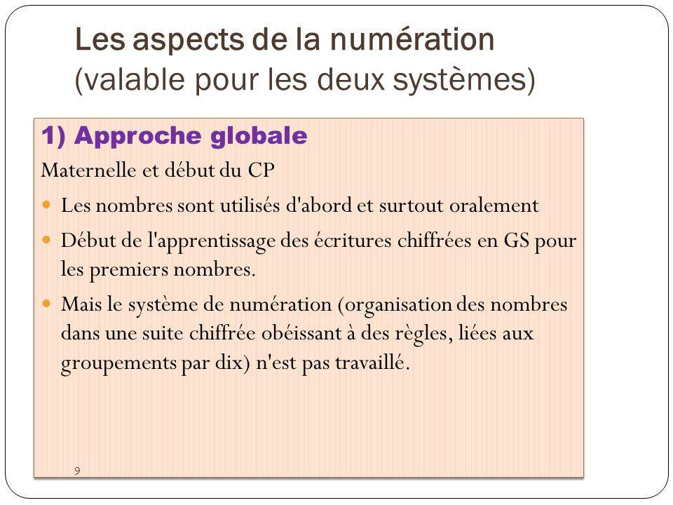 Thevenet CP Dizaines et unités 20 La réussite à ces exercices garantit- elle la compréhension du système de position ?