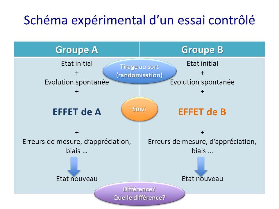 Schéma expérimental dun essai contrôlé Groupe A Groupe B Etat initial + Evolution spontanée + EFFET de A + Erreurs de mesure, dappréciation, biais … E