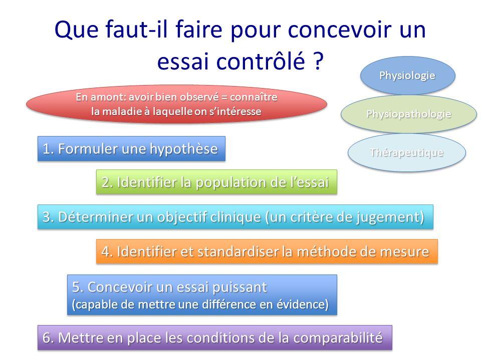 Que faut-il faire pour concevoir un essai contrôlé ? 1. Formuler une hypothèse 2. Identifier la population de lessai 3. Déterminer un objectif cliniqu