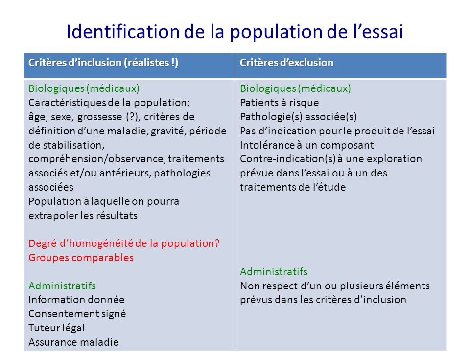 Identification de la population de lessai Critères dinclusion (réalistes !) Critères dexclusion Biologiques (médicaux) Caractéristiques de la populati