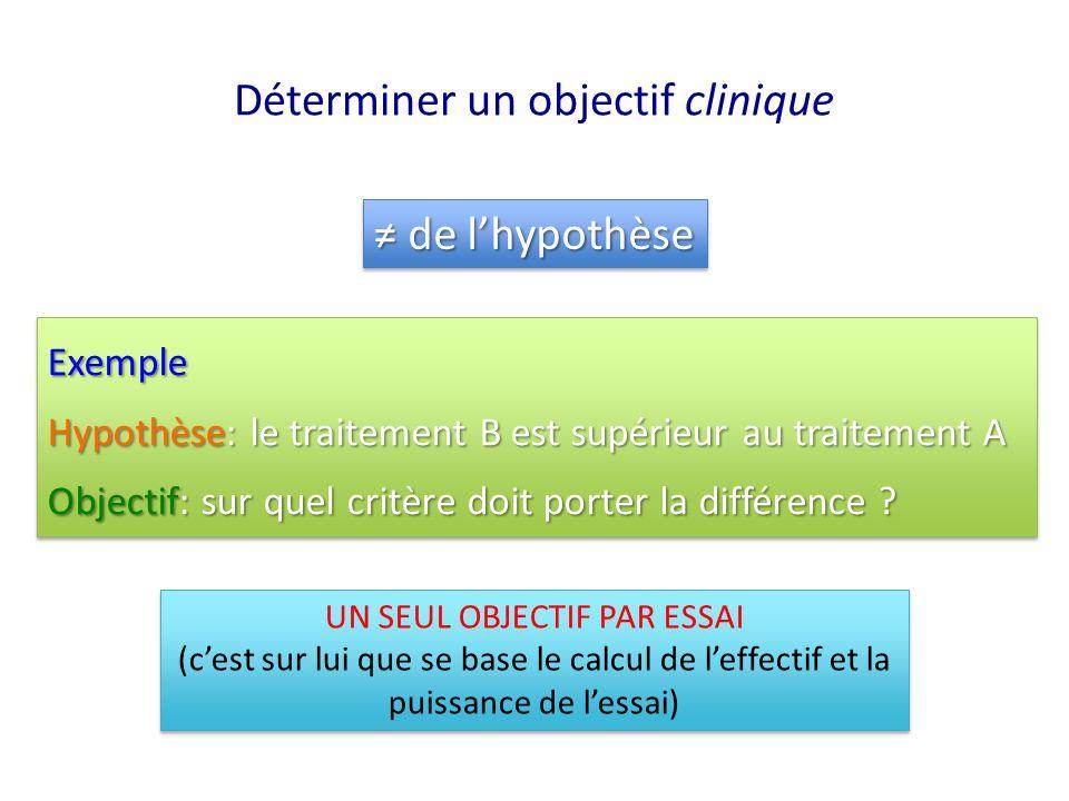 Déterminer un objectif clinique de lhypothèse de lhypothèse Exemple Hypothèse: le traitement B est supérieur au traitement A Objectif: sur quel critèr
