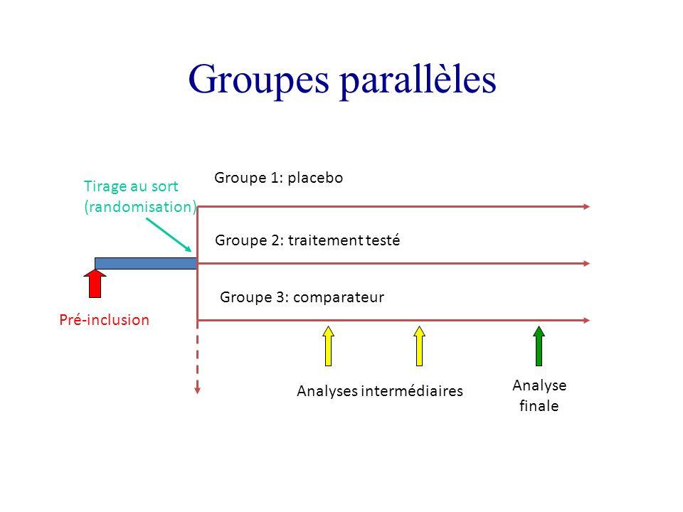 Groupes parallèles Pré-inclusion Tirage au sort (randomisation) Groupe 1: placebo Groupe 2: traitement testé Groupe 3: comparateur Analyses intermédia