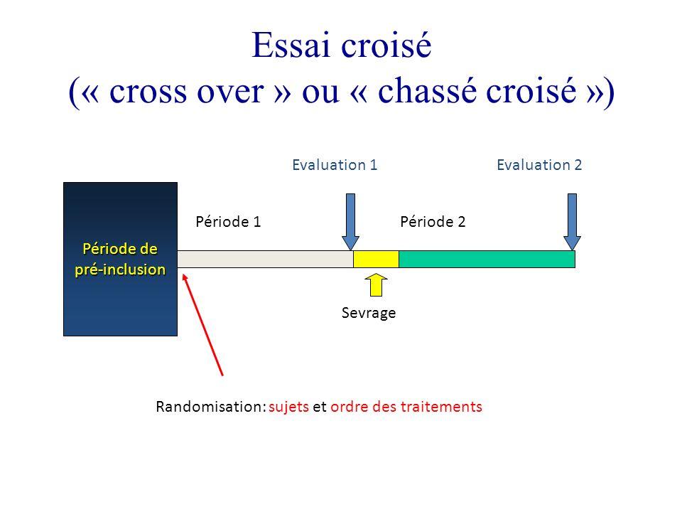 Essai croisé (« cross over » ou « chassé croisé ») Période de pré-inclusion Période 1Période 2 Sevrage Randomisation: sujets et ordre des traitements