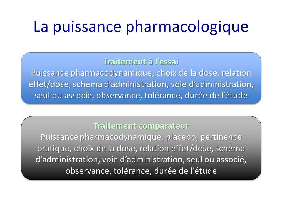 La puissance pharmacologique Traitement à lessai Puissance pharmacodynamique, choix de la dose, relation effet/dose, schéma dadministration, voie dadm