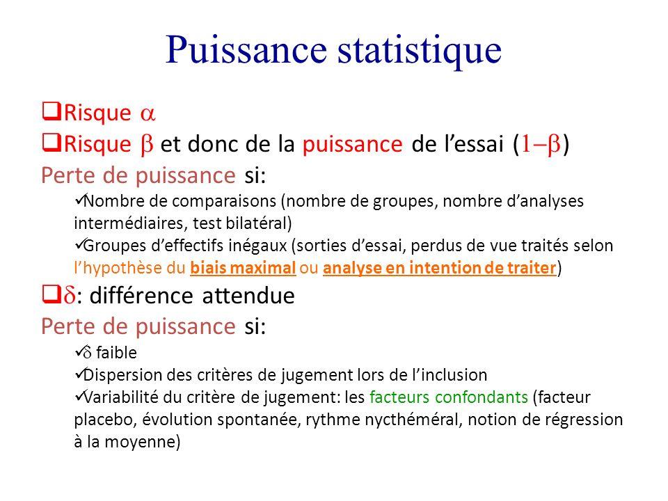 Puissance statistique Risque Risque et donc de la puissance de lessai ( ) Perte de puissance si: Nombre de comparaisons (nombre de groupes, nombre dan
