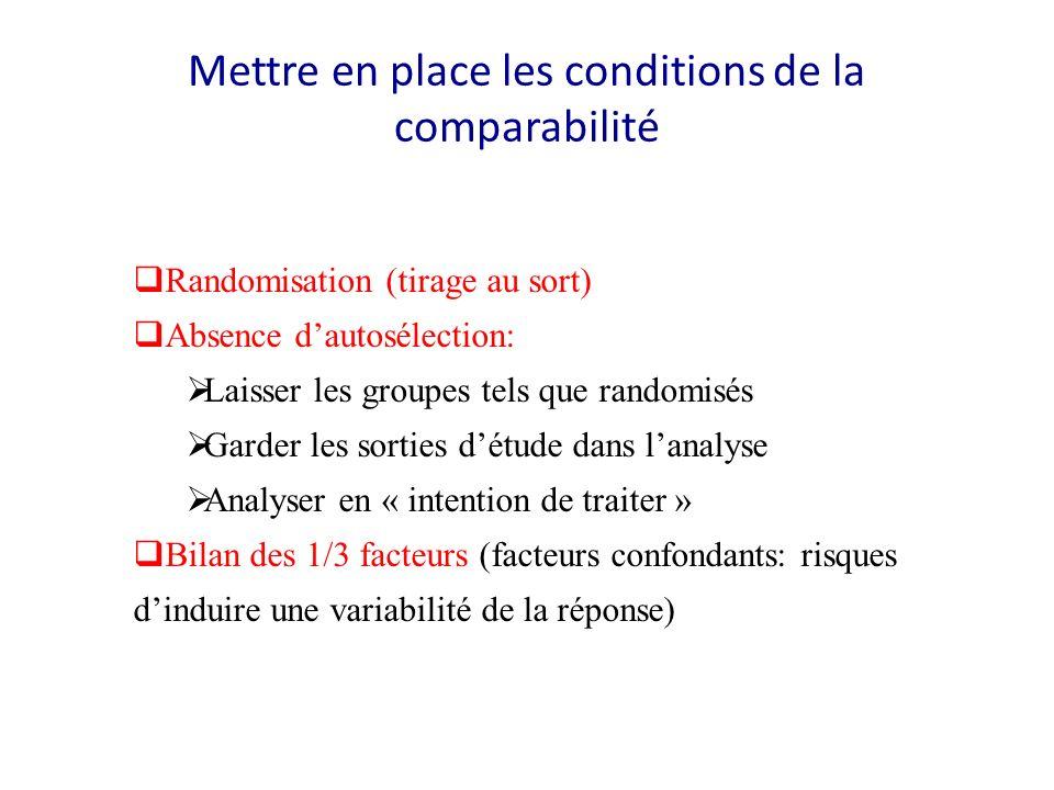 Mettre en place les conditions de la comparabilité Randomisation (tirage au sort) Absence dautosélection: Laisser les groupes tels que randomisés Gard