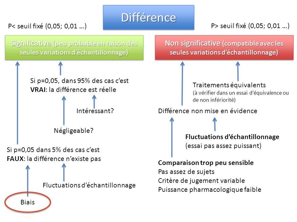 DifférenceDifférence Non significative (compatible avec les seules variations déchantillonnage) Significative (peu probable en raison des seules varia