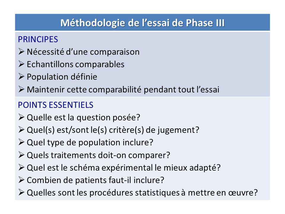 Méthodologie de lessai de Phase III PRINCIPES Nécessité dune comparaison Echantillons comparables Population définie Maintenir cette comparabilité pen