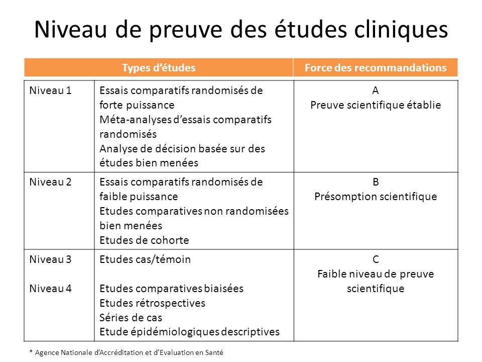 Niveau de preuve des études cliniques Niveau 1Essais comparatifs randomisés de forte puissance Méta-analyses dessais comparatifs randomisés Analyse de