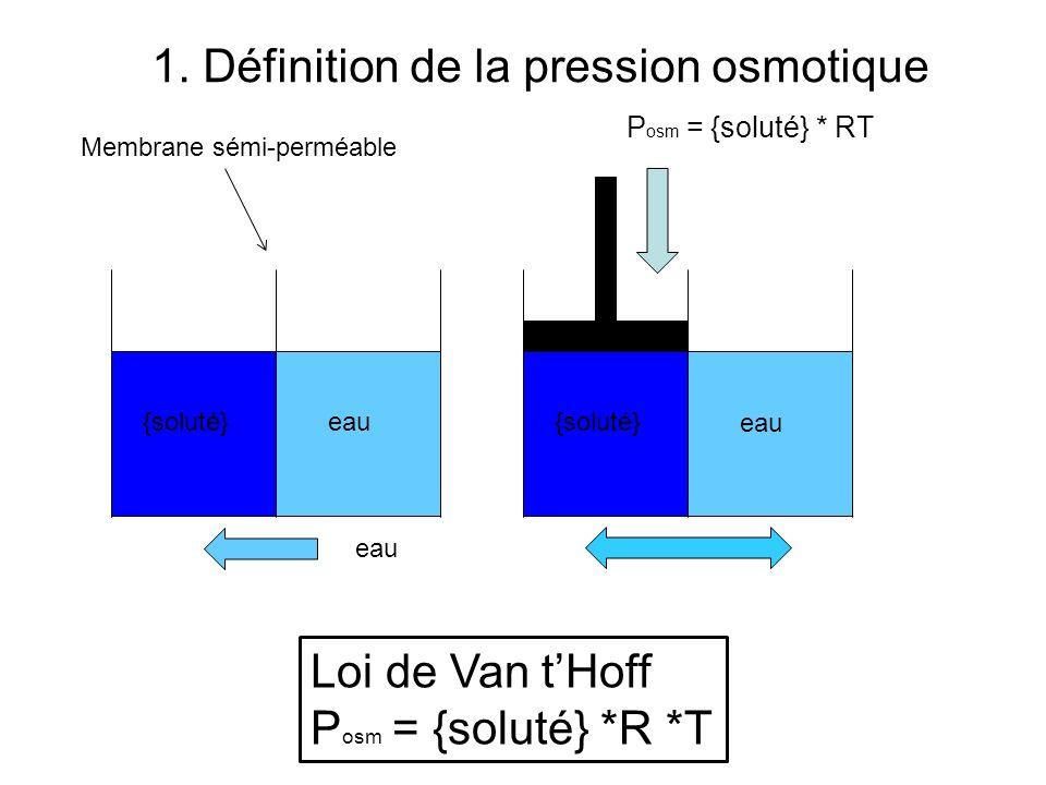 {soluté} eau P osm = {soluté} * RT Loi de Van tHoff P osm = {soluté} *R *T Membrane sémi-perméable 1. Définition de la pression osmotique {soluté}