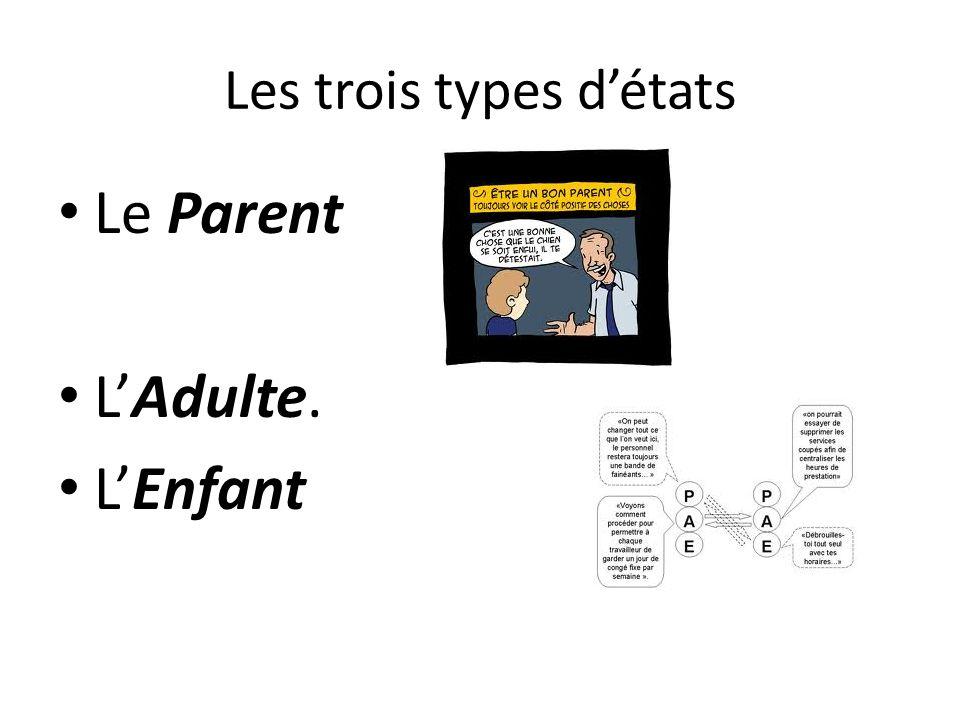 Les trois types détats Le Parent LAdulte. LEnfant