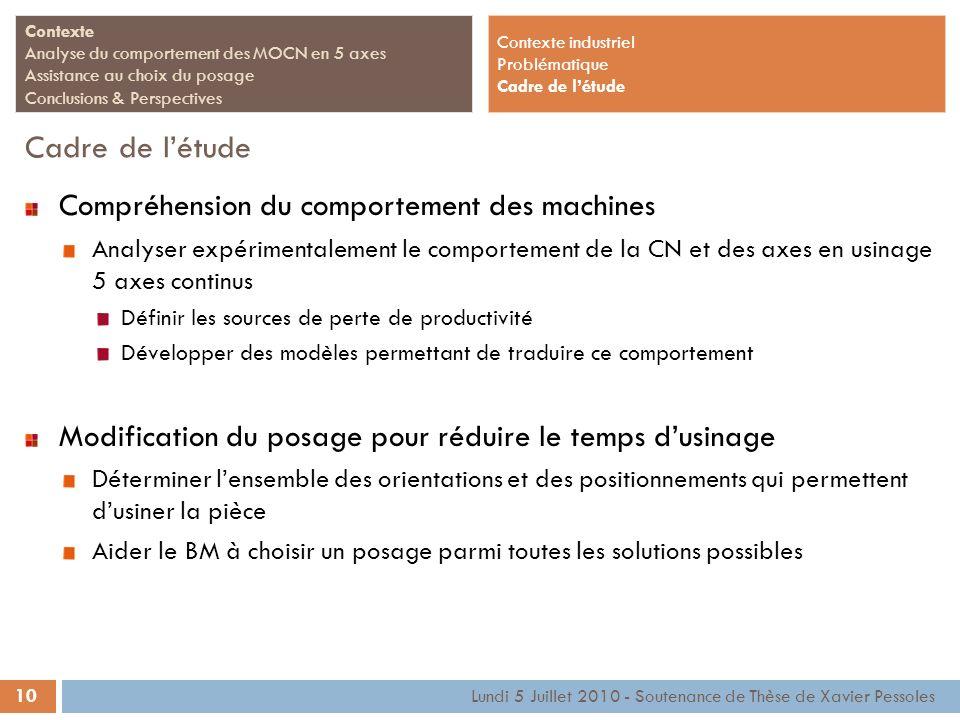 10 Lundi 5 Juillet 2010 - Soutenance de Thèse de Xavier Pessoles Contexte Analyse du comportement des MOCN en 5 axes Assistance au choix du posage Con