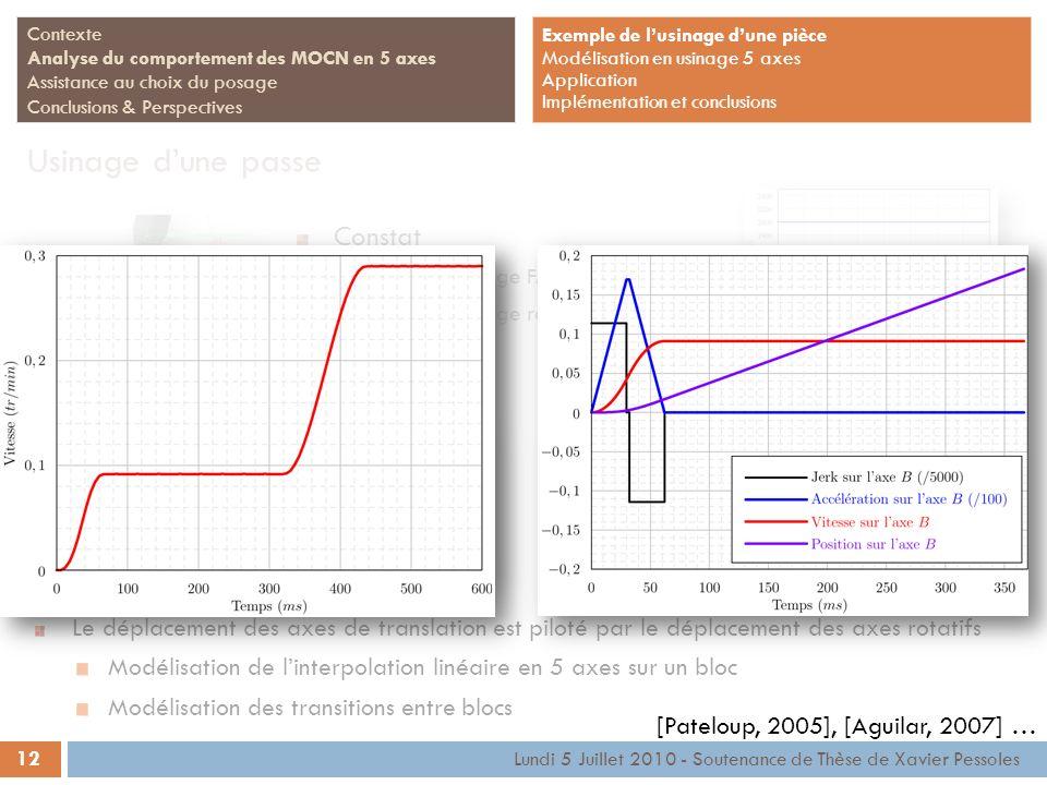 12 Lundi 5 Juillet 2010 - Soutenance de Thèse de Xavier Pessoles Contexte Analyse du comportement des MOCN en 5 axes Assistance au choix du posage Con